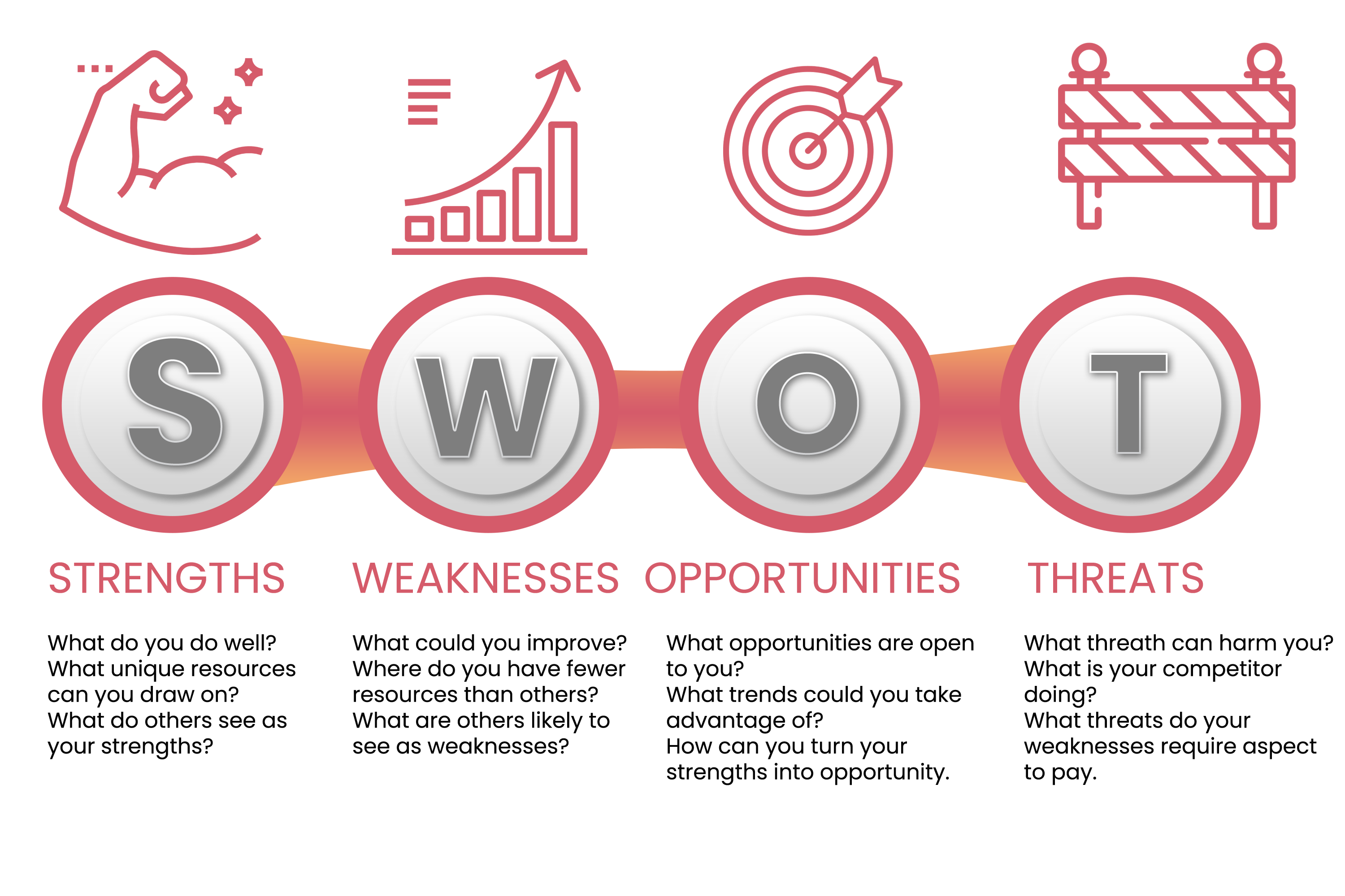 SWOT-accounts-outsourcing