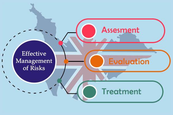 Effective Management of Risks